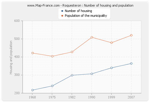 Roquesteron : Number of housing and population