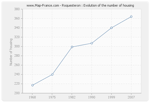 Roquesteron : Evolution of the number of housing