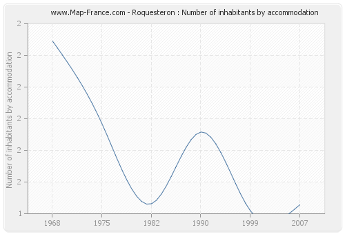 Roquesteron : Number of inhabitants by accommodation