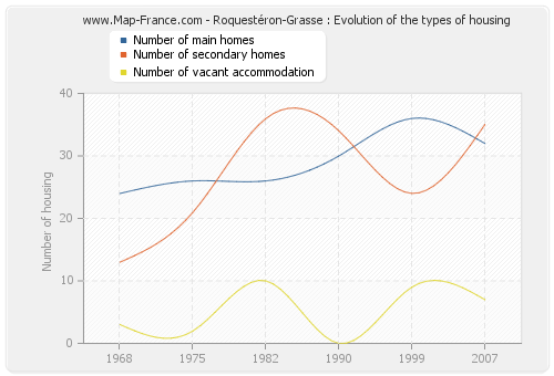 Roquestéron-Grasse : Evolution of the types of housing