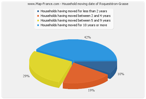 Household moving date of Roquestéron-Grasse