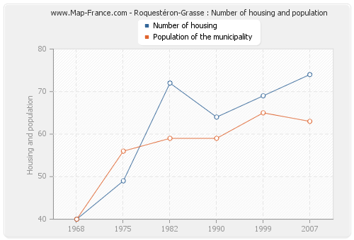 Roquestéron-Grasse : Number of housing and population