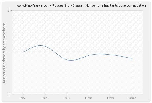 Roquestéron-Grasse : Number of inhabitants by accommodation