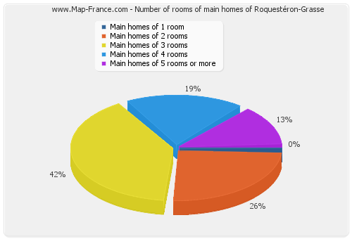 Number of rooms of main homes of Roquestéron-Grasse