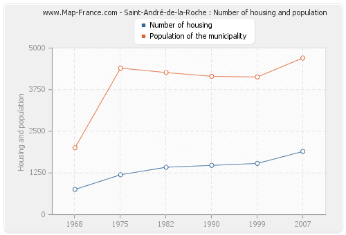 Saint-André-de-la-Roche : Number of housing and population
