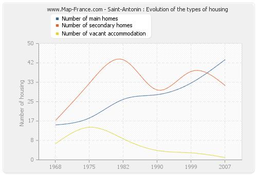 Saint-Antonin : Evolution of the types of housing