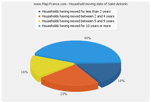 Household moving date of Saint-Antonin
