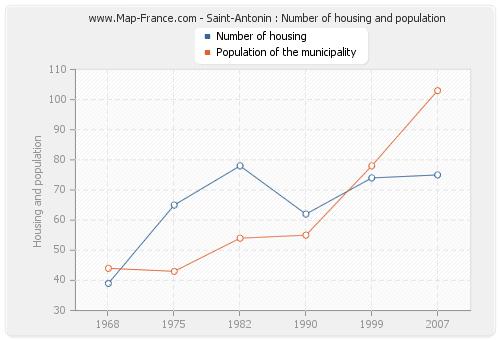 Saint-Antonin : Number of housing and population