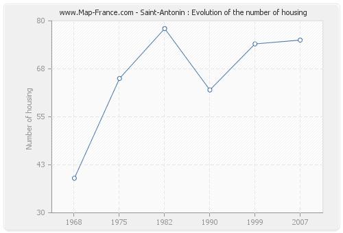 Saint-Antonin : Evolution of the number of housing