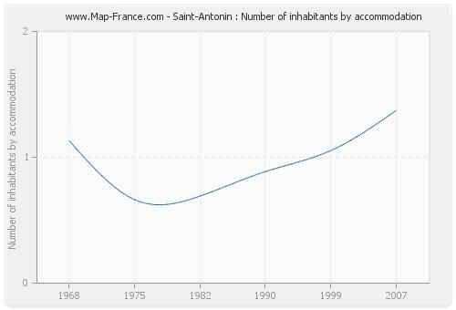 Saint-Antonin : Number of inhabitants by accommodation