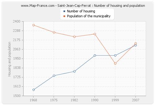 Saint-Jean-Cap-Ferrat : Number of housing and population