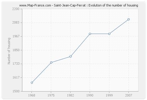 Saint-Jean-Cap-Ferrat : Evolution of the number of housing