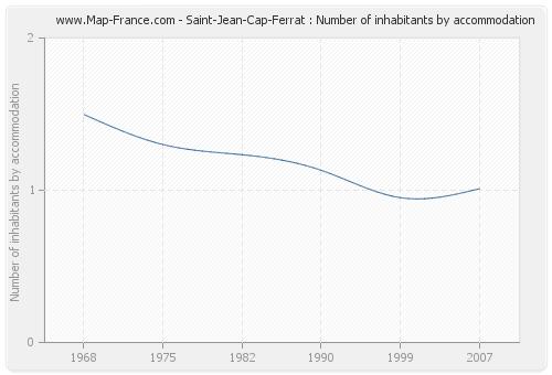 Saint-Jean-Cap-Ferrat : Number of inhabitants by accommodation