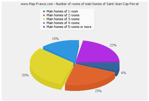 Number of rooms of main homes of Saint-Jean-Cap-Ferrat