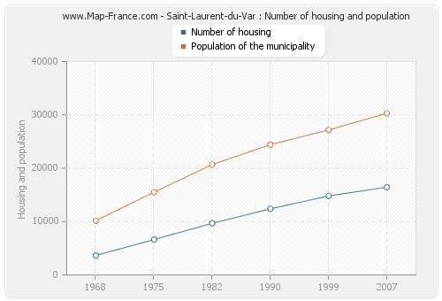 Saint-Laurent-du-Var : Number of housing and population