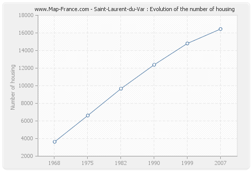 Saint-Laurent-du-Var : Evolution of the number of housing