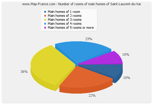 Number of rooms of main homes of Saint-Laurent-du-Var