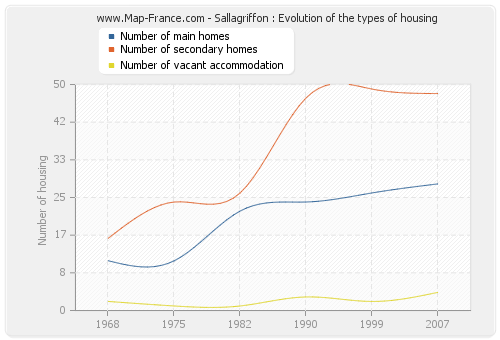 Sallagriffon : Evolution of the types of housing