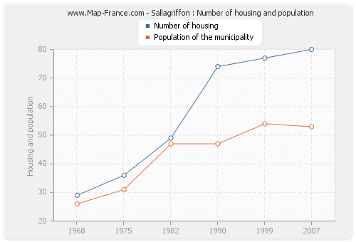 Sallagriffon : Number of housing and population