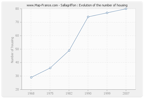 Sallagriffon : Evolution of the number of housing