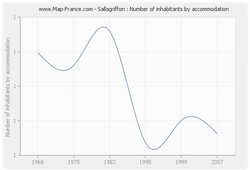 Sallagriffon : Number of inhabitants by accommodation