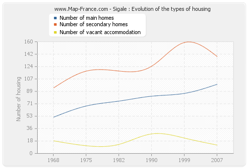 Sigale : Evolution of the types of housing