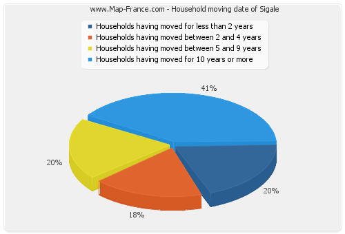 Household moving date of Sigale