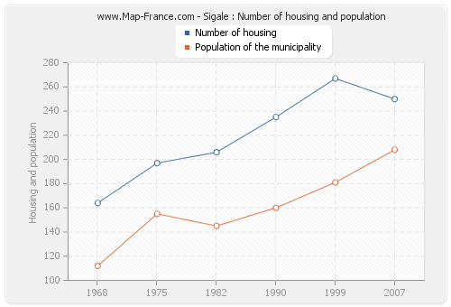 Sigale : Number of housing and population