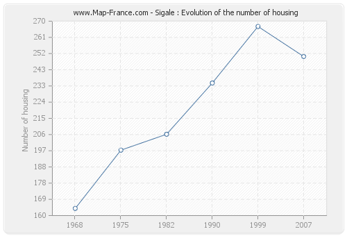 Sigale : Evolution of the number of housing