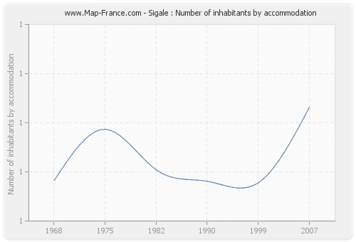 Sigale : Number of inhabitants by accommodation