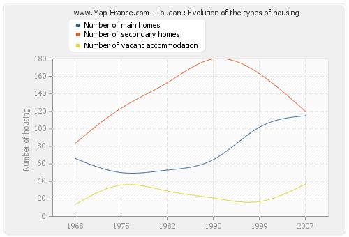 Toudon : Evolution of the types of housing