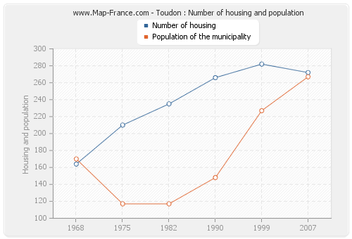 Toudon : Number of housing and population