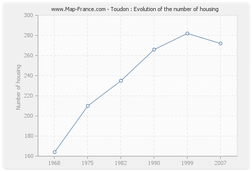 Toudon : Evolution of the number of housing