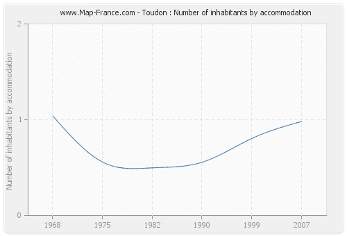 Toudon : Number of inhabitants by accommodation