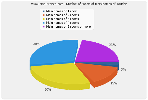Number of rooms of main homes of Toudon
