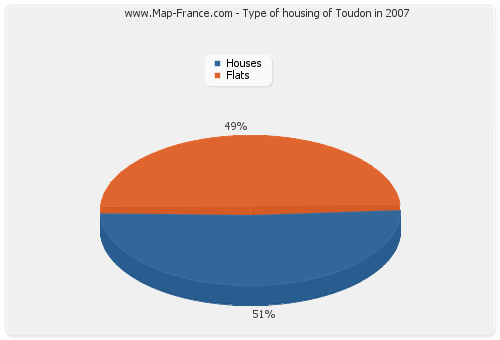 Type of housing of Toudon in 2007