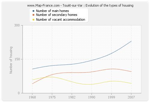 Touët-sur-Var : Evolution of the types of housing
