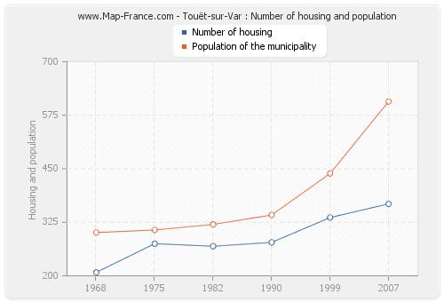 Touët-sur-Var : Number of housing and population