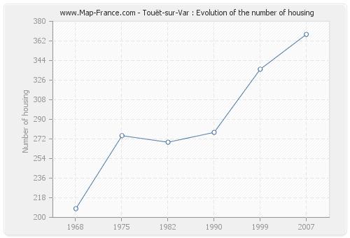 Touët-sur-Var : Evolution of the number of housing