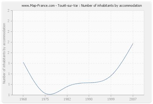 Touët-sur-Var : Number of inhabitants by accommodation