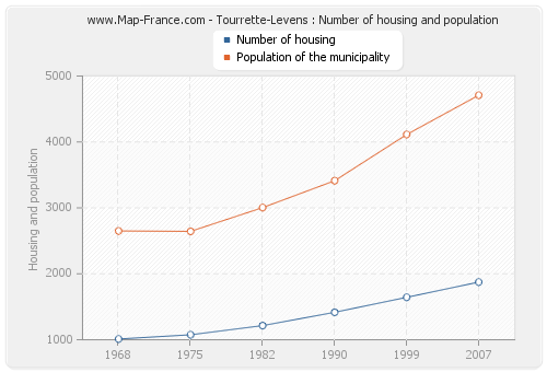 Tourrette-Levens : Number of housing and population