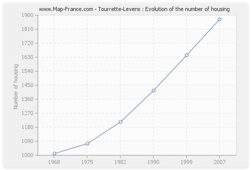Tourrette-Levens : Evolution of the number of housing
