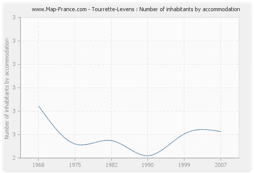 Tourrette-Levens : Number of inhabitants by accommodation
