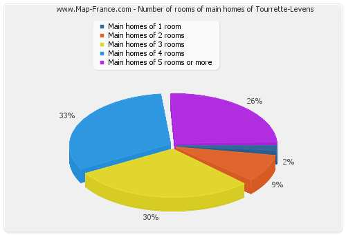 Number of rooms of main homes of Tourrette-Levens