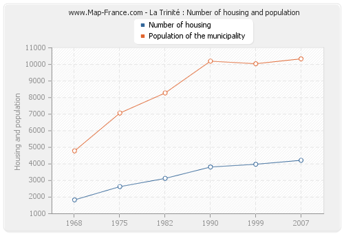La Trinité : Number of housing and population