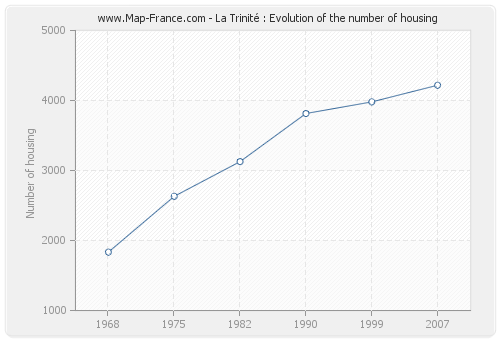 La Trinité : Evolution of the number of housing