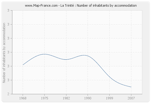 La Trinité : Number of inhabitants by accommodation