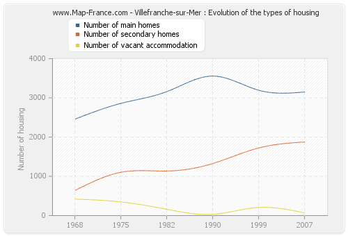 Villefranche-sur-Mer : Evolution of the types of housing