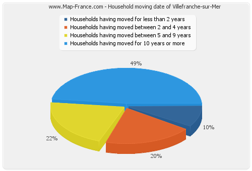 Household moving date of Villefranche-sur-Mer