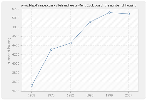 Villefranche-sur-Mer : Evolution of the number of housing